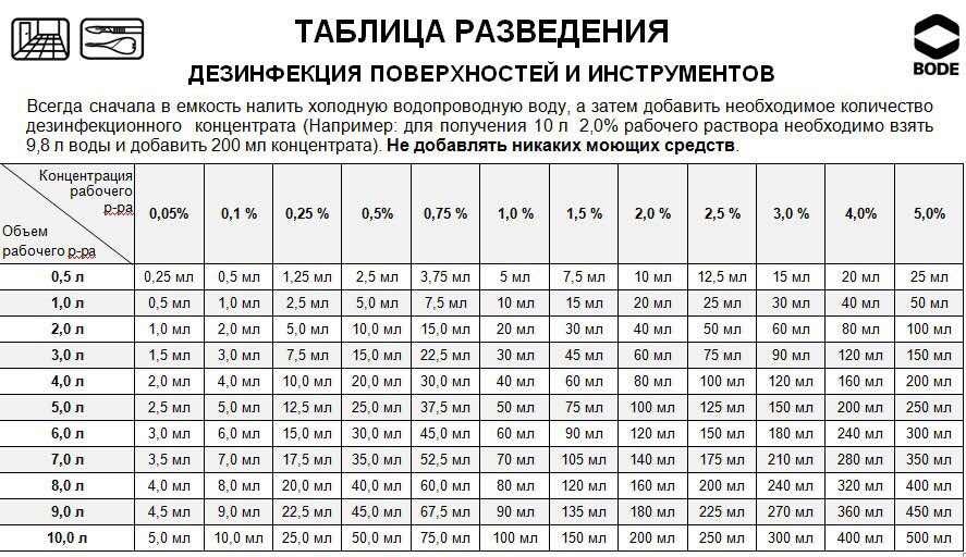 Таблица разведения средств дезинфекции